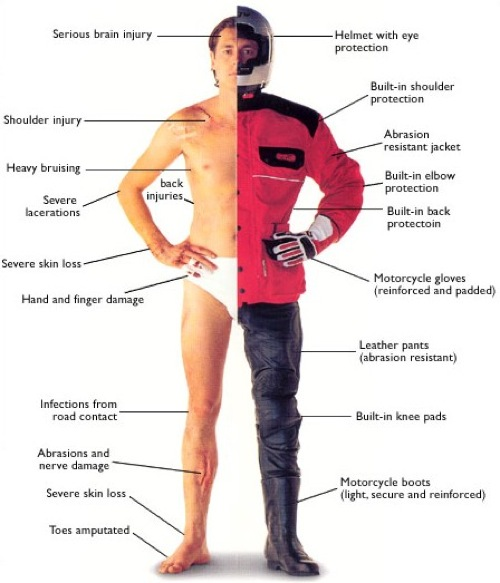 Image showing various kinds of motorcycle safety gfear, head to toe.
